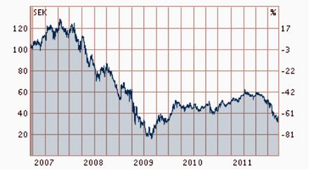 SEB-aktiens utveckling 2007-2011