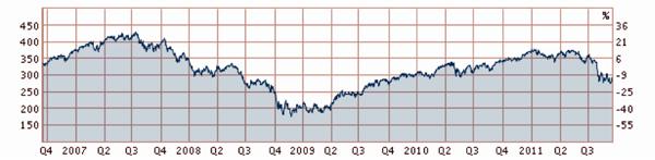 Utvecklingen på börsen 2007-2011