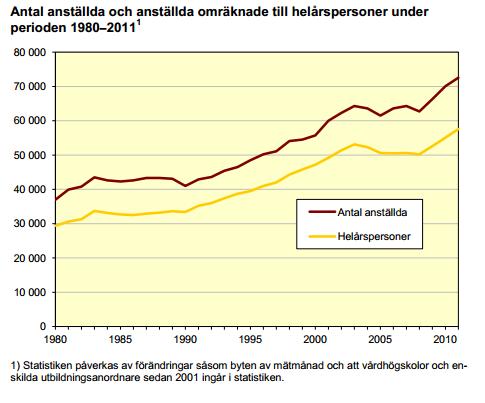 Stig Björne: SCB om anställda vid universitet och högskolor