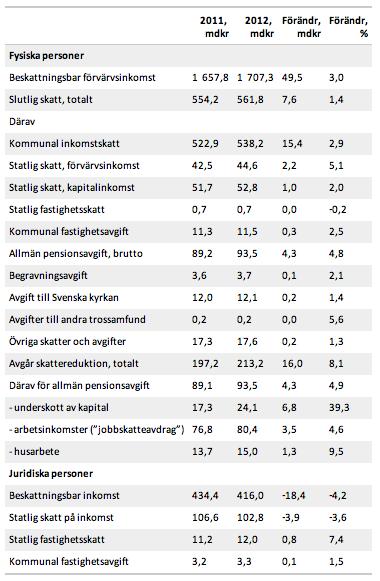 Debiterade skatter, Stig Björne