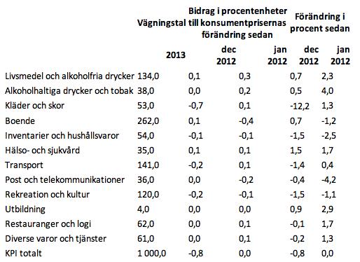 Inflationstakten enligt KPI